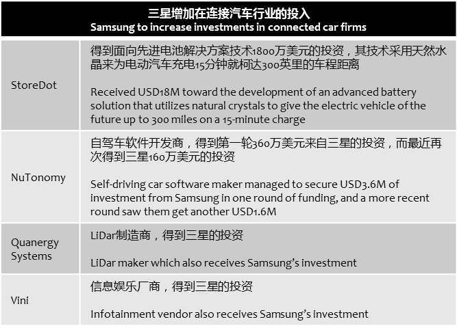 androidheadlines-samsung-invests-in-connected-car