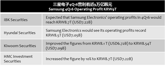 businesskorea-samsung-4q16-operatingprofits