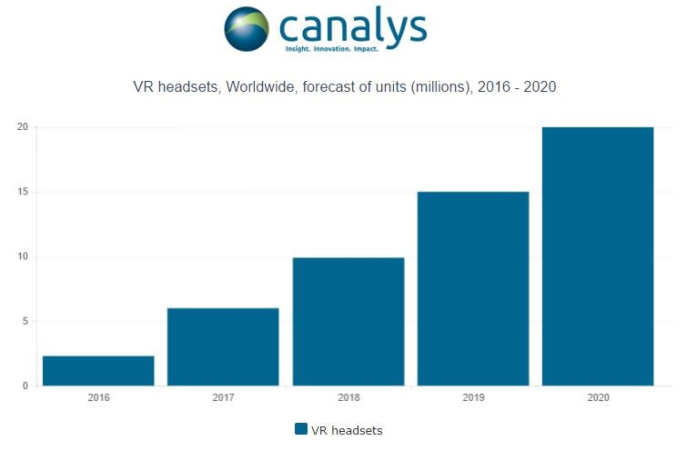 canalys-vr-2016-2020