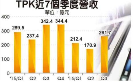 chinatimes-tpk-revenues