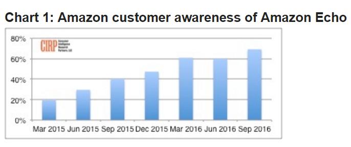 cirp-amazon-customer-awareness-echo