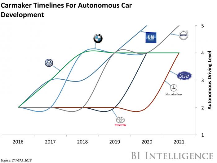citigps-carmaker-timeline-for-autonomous-car-development