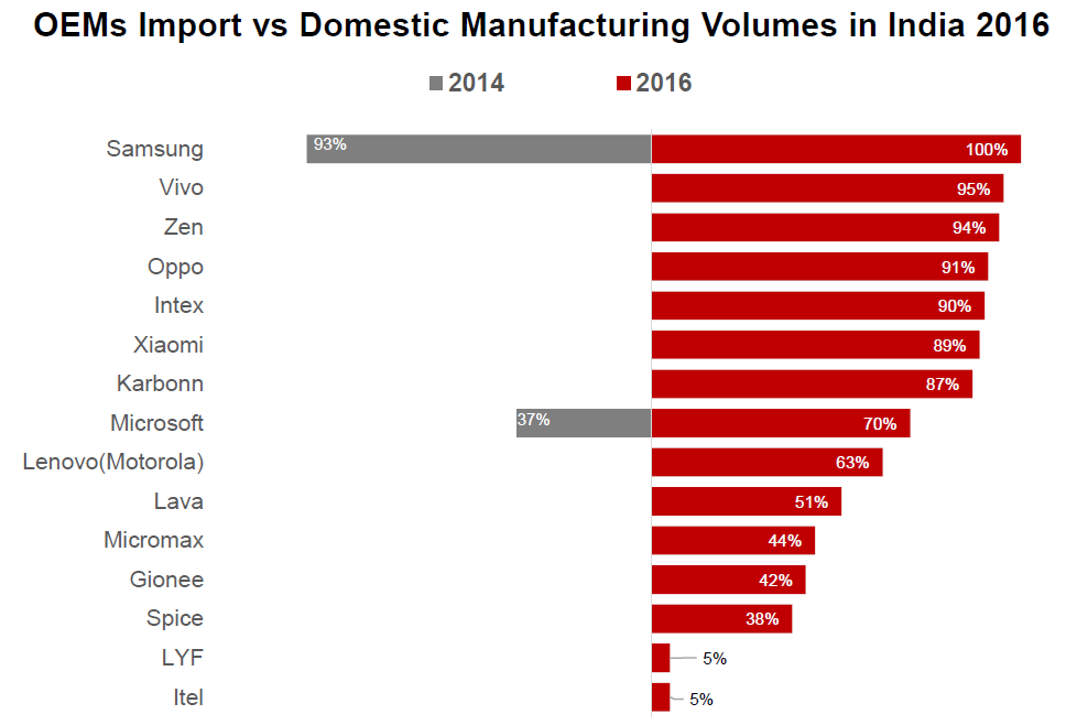 counterpoint-india-oem-import-vs-local-manufacturing