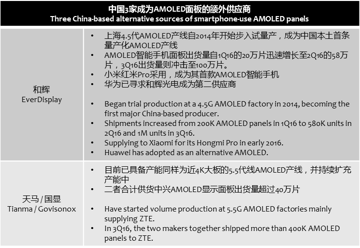 digitimes-3-alternatives-amoled-suppliers-china