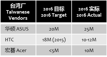 digitimes-3-taiwan-actual-targets-2016