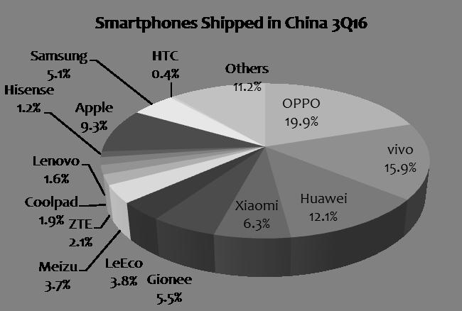 digitimes-3q16-smartphone-in-china