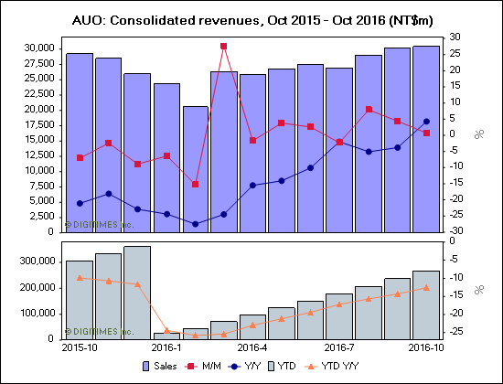 digitimes-auo-consolidated-revenues-oct-2015-oct-2016