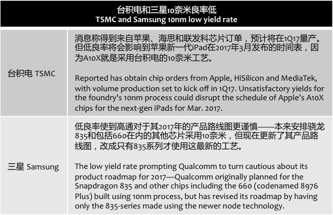 digitimes-tsmc-smasung-10nm-low-yield-rate