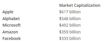 equities-market-capitalization-microsoft-usd1t