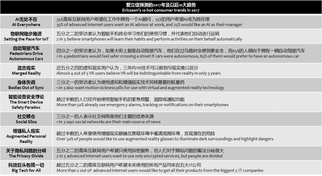 ericsson-10-consumer-trends-2017