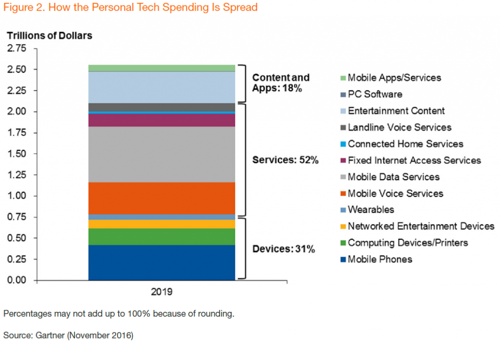 gartner-how-personal-tech-spending-is-spread