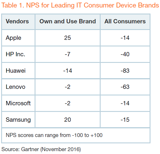 gartner-nps-leading-it-consumer-device-brands