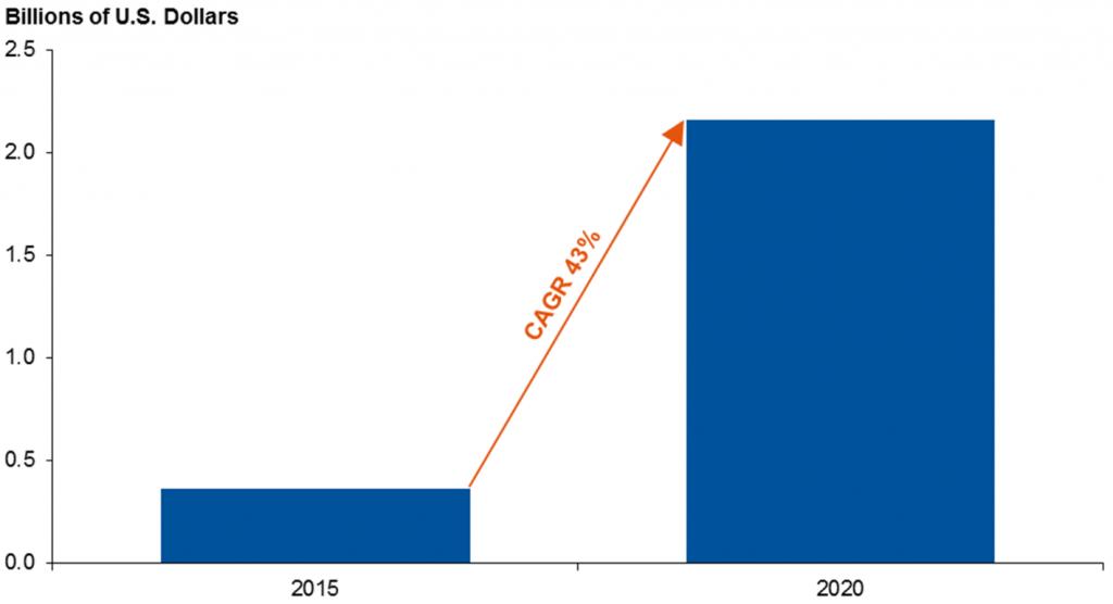 gartner-vpa-speaker-forecast-2020