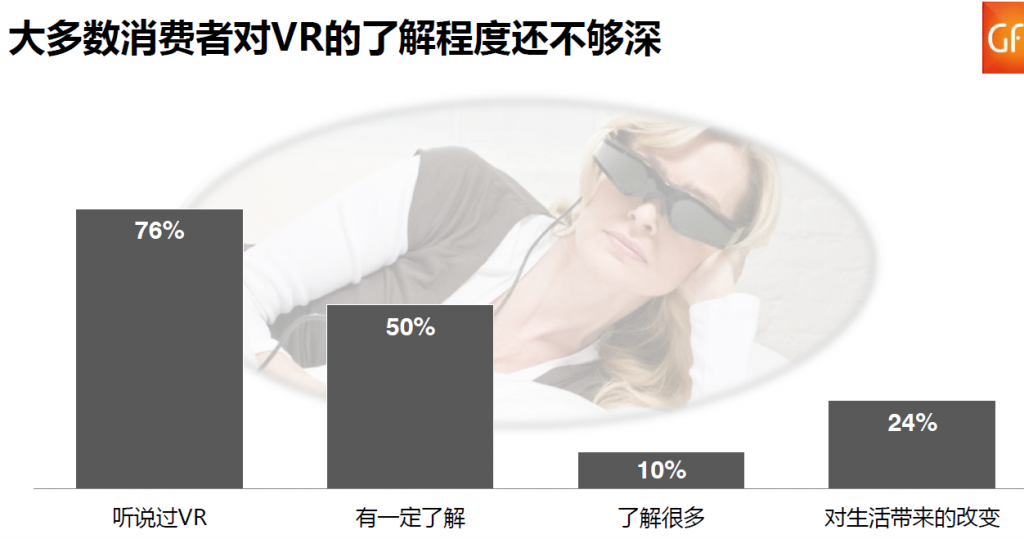 gfk-vr-china-not-many-ppl-know-vr