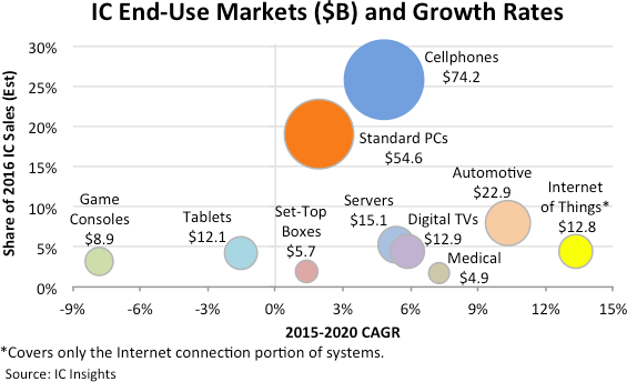 icinsights-ic-enduse-market-and-growth-rates-2015-2020