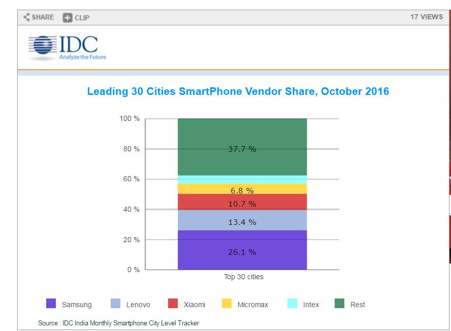 idc-leading-30-cities-smartphone-vendor-share-oct-2016-india