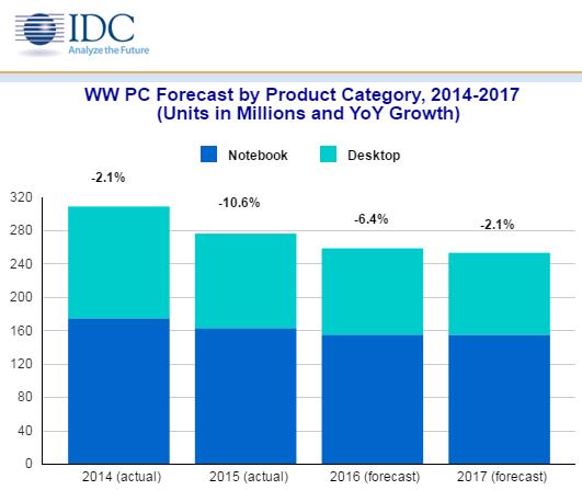idc-pc-forecast-2014-2017