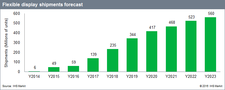 ihs-flexible-display-shipment-forecast