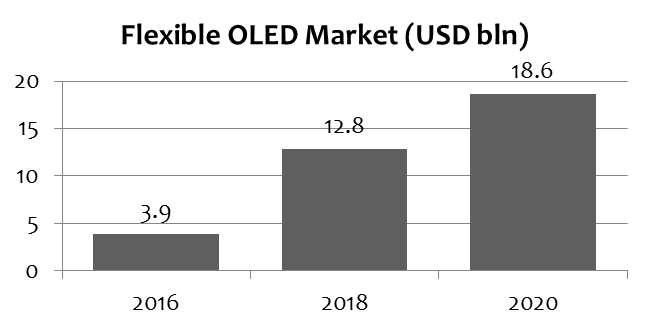 ihs-flexible-oled-market-2016-2020