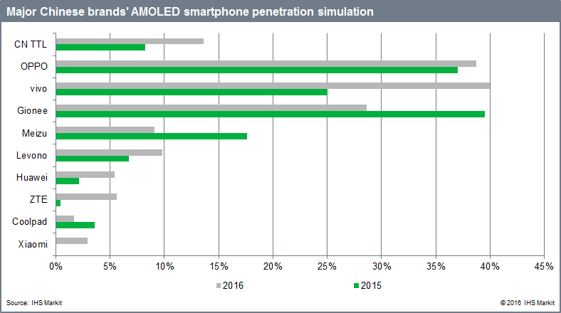 ihs-major-chinese-amoled-smartphone-penetration