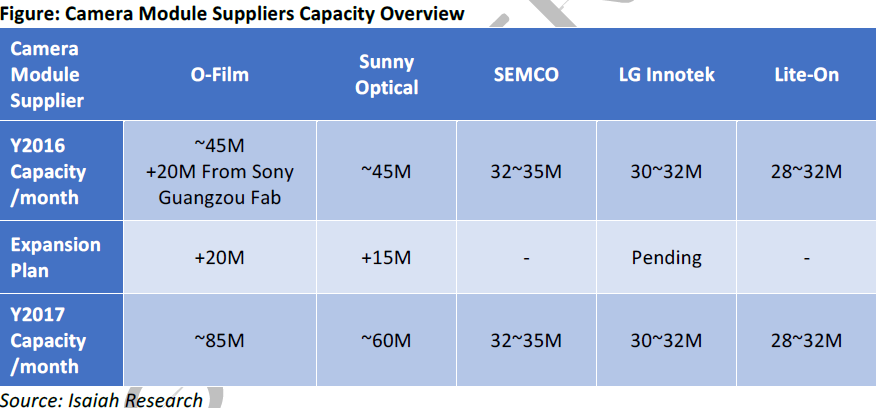 isaiah-camera-module-suppliers-capacity-overview