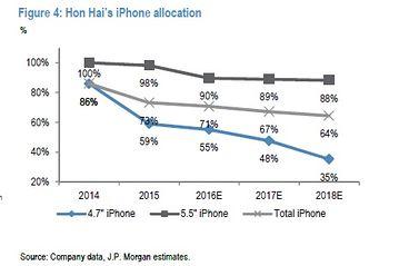 jpmorgan-hon-hai-iphone-allocation
