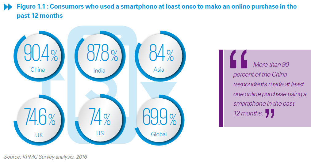 kpmg-consumers-used-smartphone-to-shop-2016