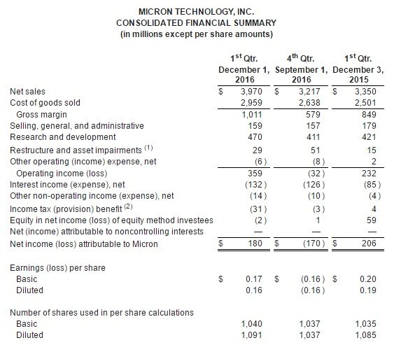 micron-4q16-financial