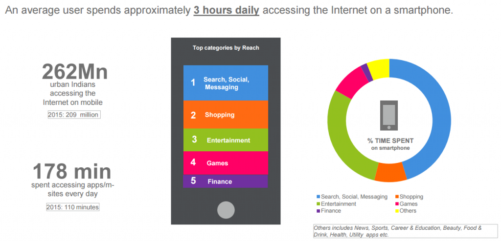 mma-indian-consumers-3hrs-per-day-smartphone