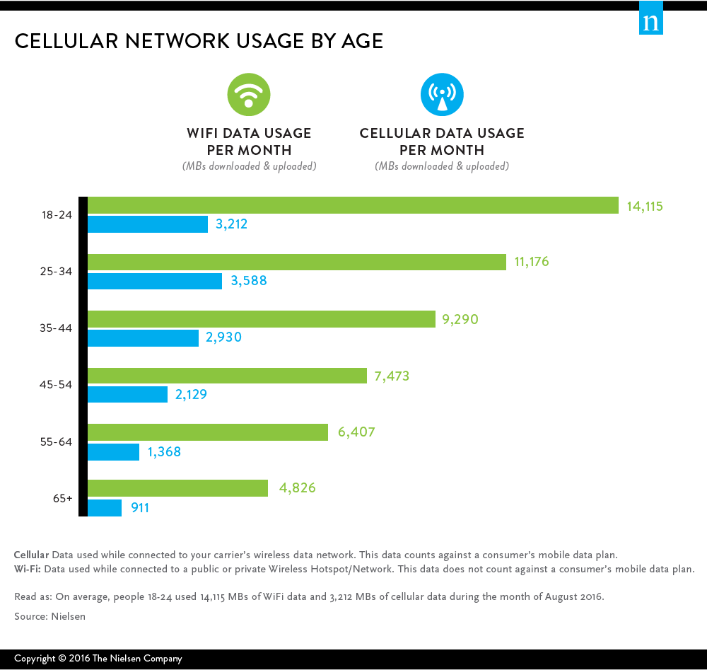 nielsen-cellular-network-usage-by-age