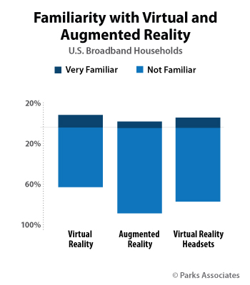 parkassociates-familiarity-with-vr-ar