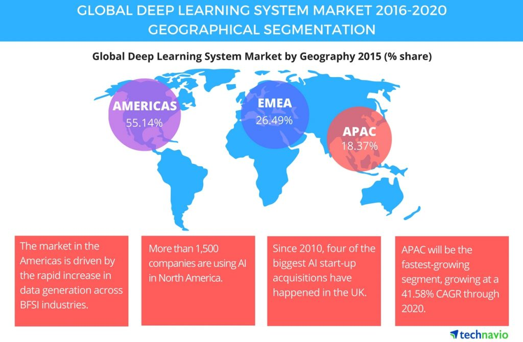 technavio-deeplearning-market