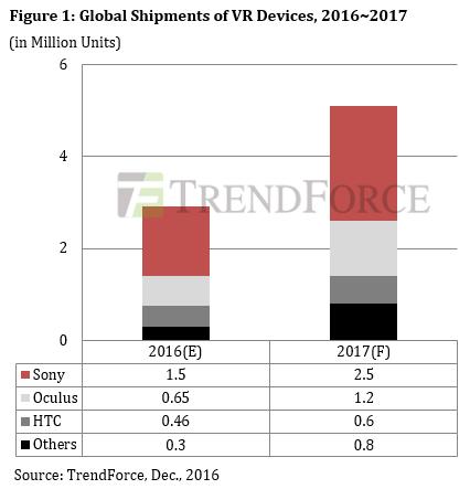 trendforce-global-vr-2016-2017
