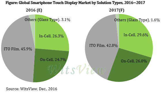 trendforce-smartphone-touch-type-2016-2017