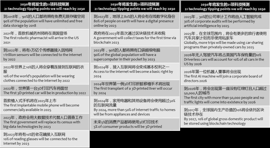 world-economic-forum-21-tech-trends-2030