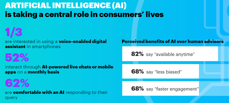 accenture-consumers-like-ai