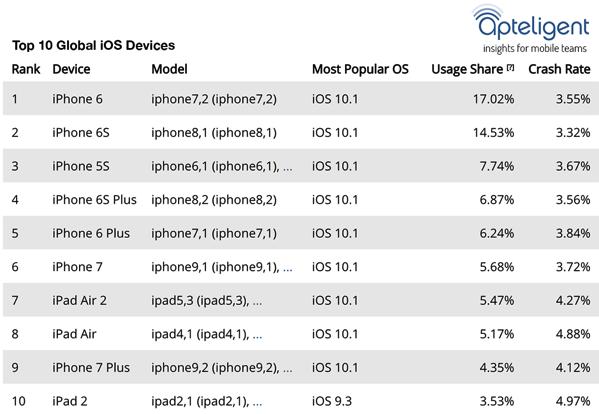 apteligent-top-10-ios-devices