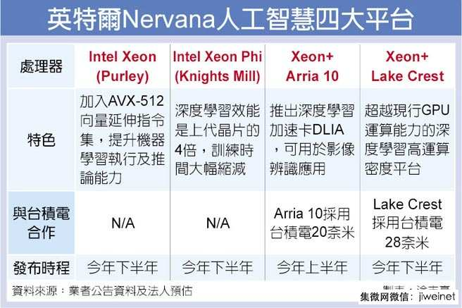 chinatimes-intel-nervana-tsmc