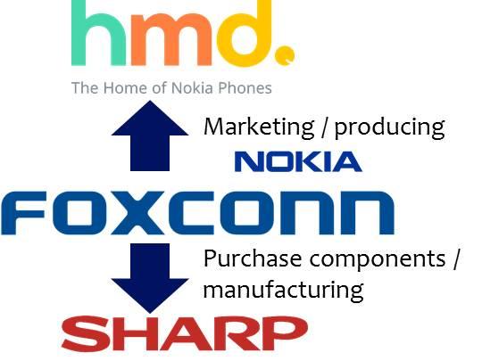 foxconn-hmd-nokia-sharp