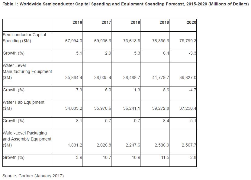 gartner-ww-semi-spending-2020
