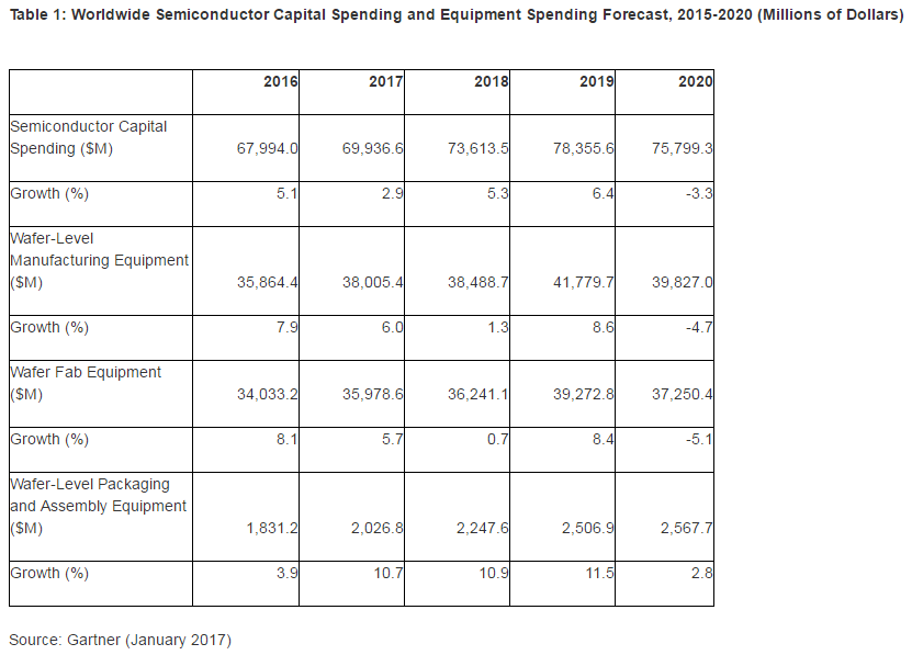 gartner-ww-semi-spending-2020