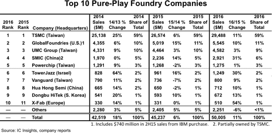 icinsights-top-10-pure-play-foundry