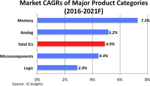 icsinsights-major-product-categories
