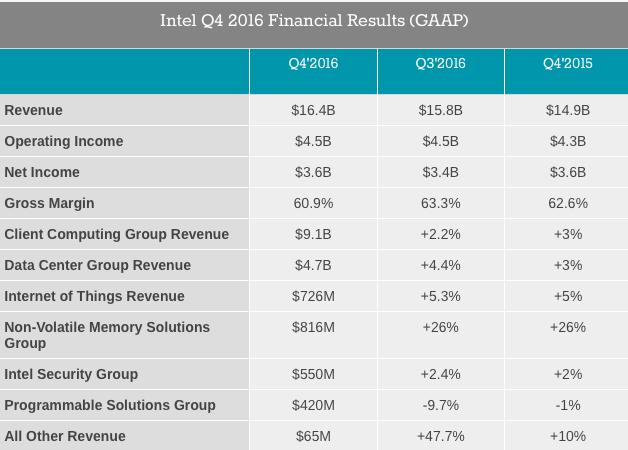 intel-4q16-financial