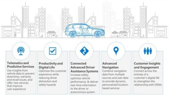 microsoft-connected-car-platform