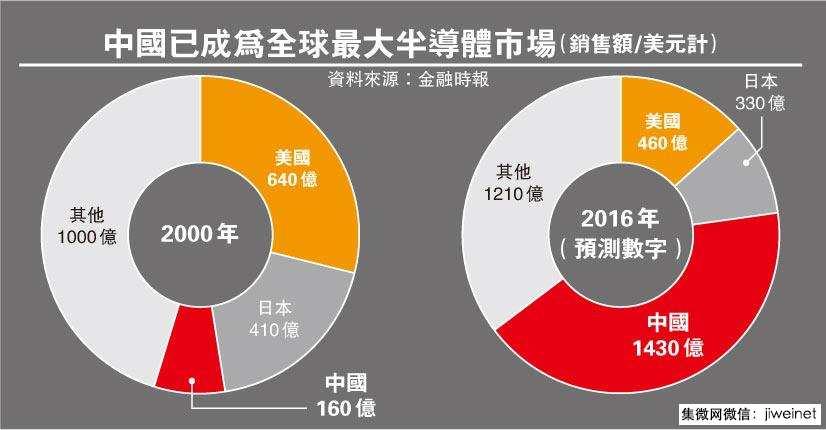 mingbao-china-biggest-semiconductor-market-2016
