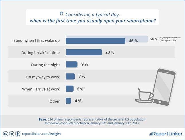 reportlinker-phone-habits-study