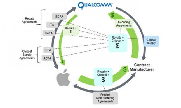 reuters-qualcomm-vs-apple