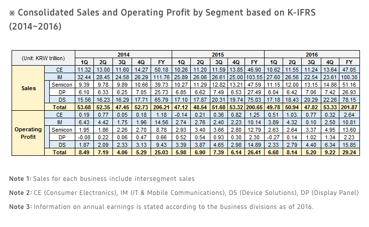 samsung-4q16-2016-revenues