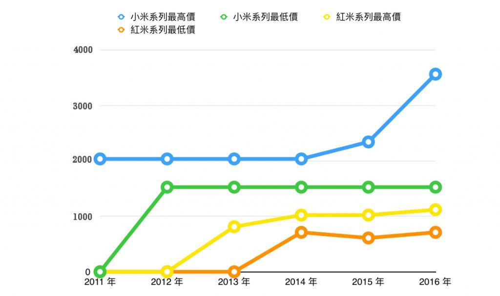 technews-xiaomi-phone-models